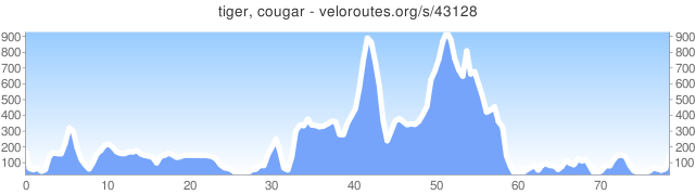 Veloroutes Org Cycling Route Maps With Elevation Profiles