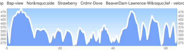 [elevation profile]